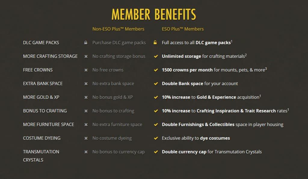 Eso Membership Bonuses